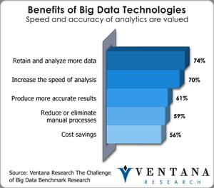 vr_bigdata_benefits_of_big_data_technologies