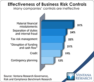 vr_grc_effectiveness_of_business_risk_controls