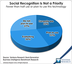 vr_NGBI_CSRT_01_social_recognition_is_not_a_priority