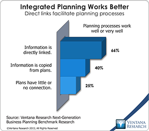 Integrated Planning Works Better