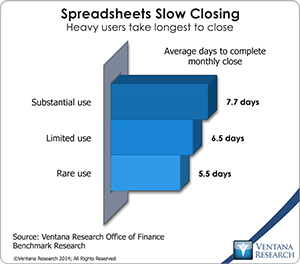 vr_Office_of_Finance_18_spreadsheets_slow_closing