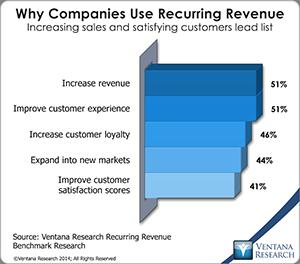 vr_Recurring_Revenue_01_why_companies_use_recurring_revenue
