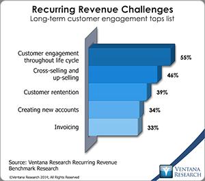 vr_Recurring_Revenue_03_recurring_revenue_challenges