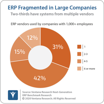 Ventana_Research_Benchmark_Research_Next_Generation_ERP_08_ERP_fragmented_in_large_companies_20200518