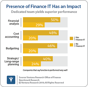 Ventana_Research_Benchmark_Research_Office_of_Finance_19_03_Finance_IT_Has_Positive_Impact_190906 (2)