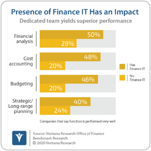 Ventana_Research_Benchmark_Research_Office_of_Finance_19_03_Presence_of_Finance_IT_Has_an_Impact_20201207-1