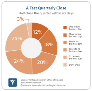 Ventana_Research_Benchmark_Research_Office_of_Finance_19_15_A_Fast_Quarterly_Close_20200924 (1) (1)