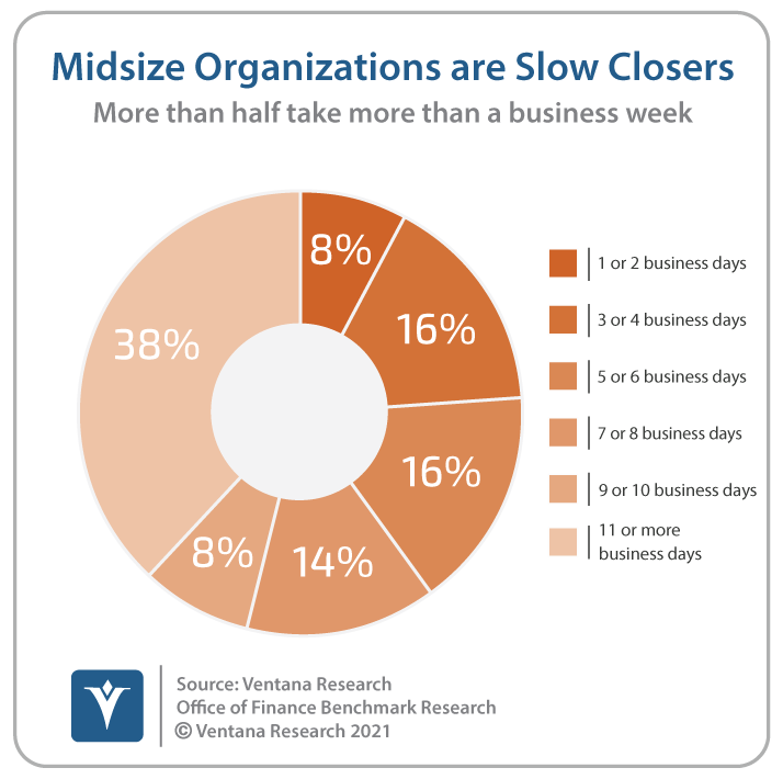 Ventana_Research_Benchmark_Research_Office_of_Finance_19_38_Midsize Close