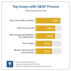 Ventana_Research_Dynamic_Insights_SOP_12_Main_Issues_With_S&OP