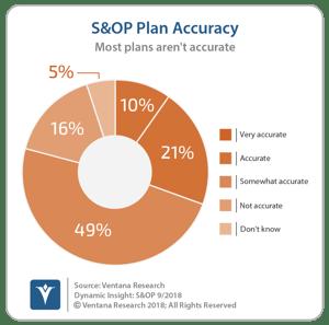 vr_DI_SOP_04_S&OP_Accuracy