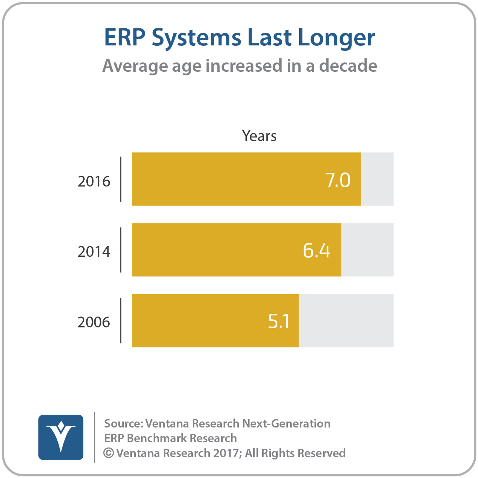 vr_NG_ERP_general_01_ERP_systems_last_longer-1.png