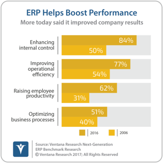 vr_NG_ERP_general_10_ERP_helps_boost_performance.png