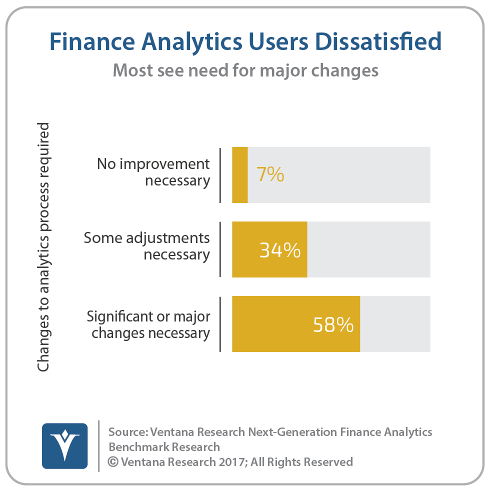vr_NG_Finance_Analytics_01_finance_analytics_users_dissatisfied_updated.png