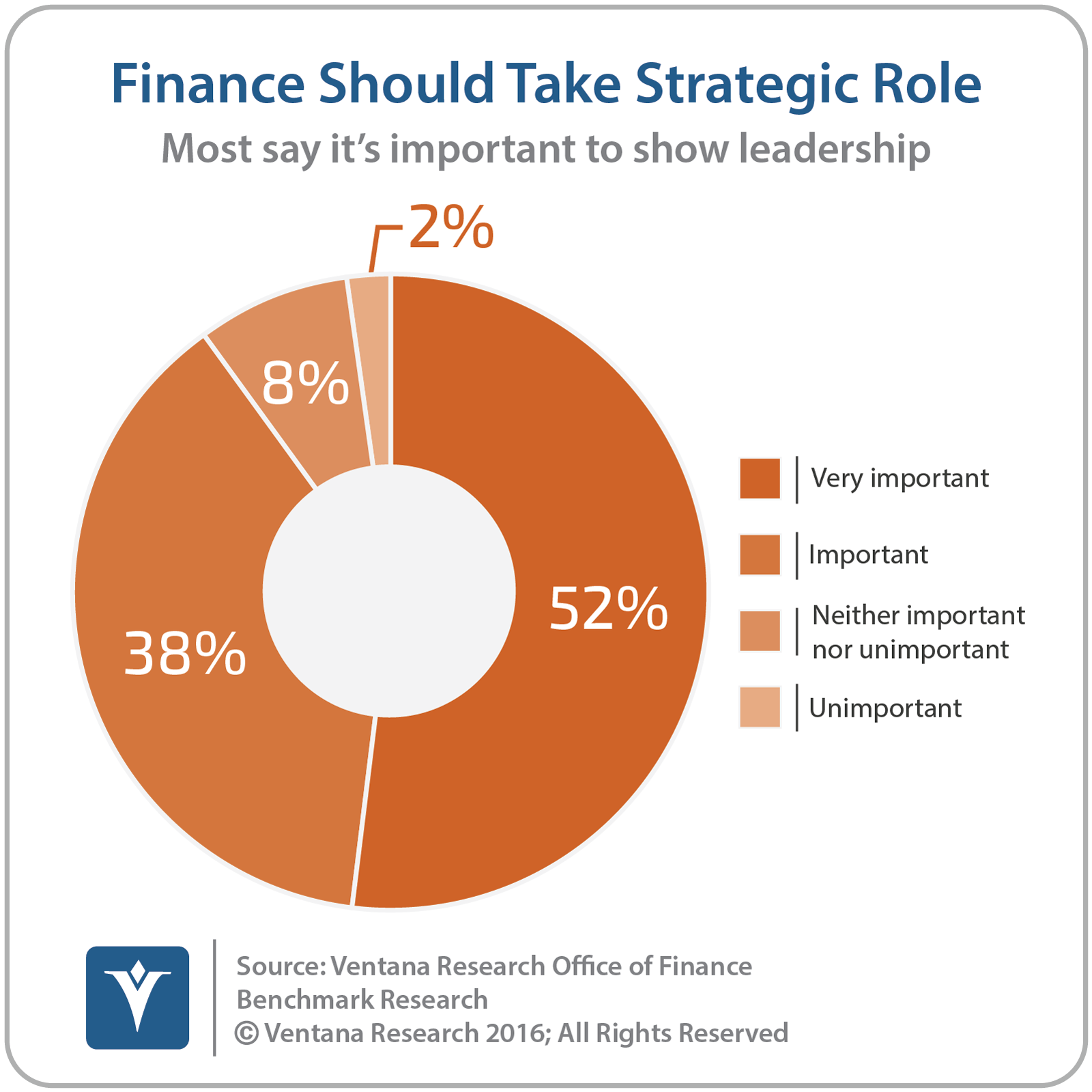 vr_Office_of_Finance_05_finance_should_take_strategic_role_updated3.png