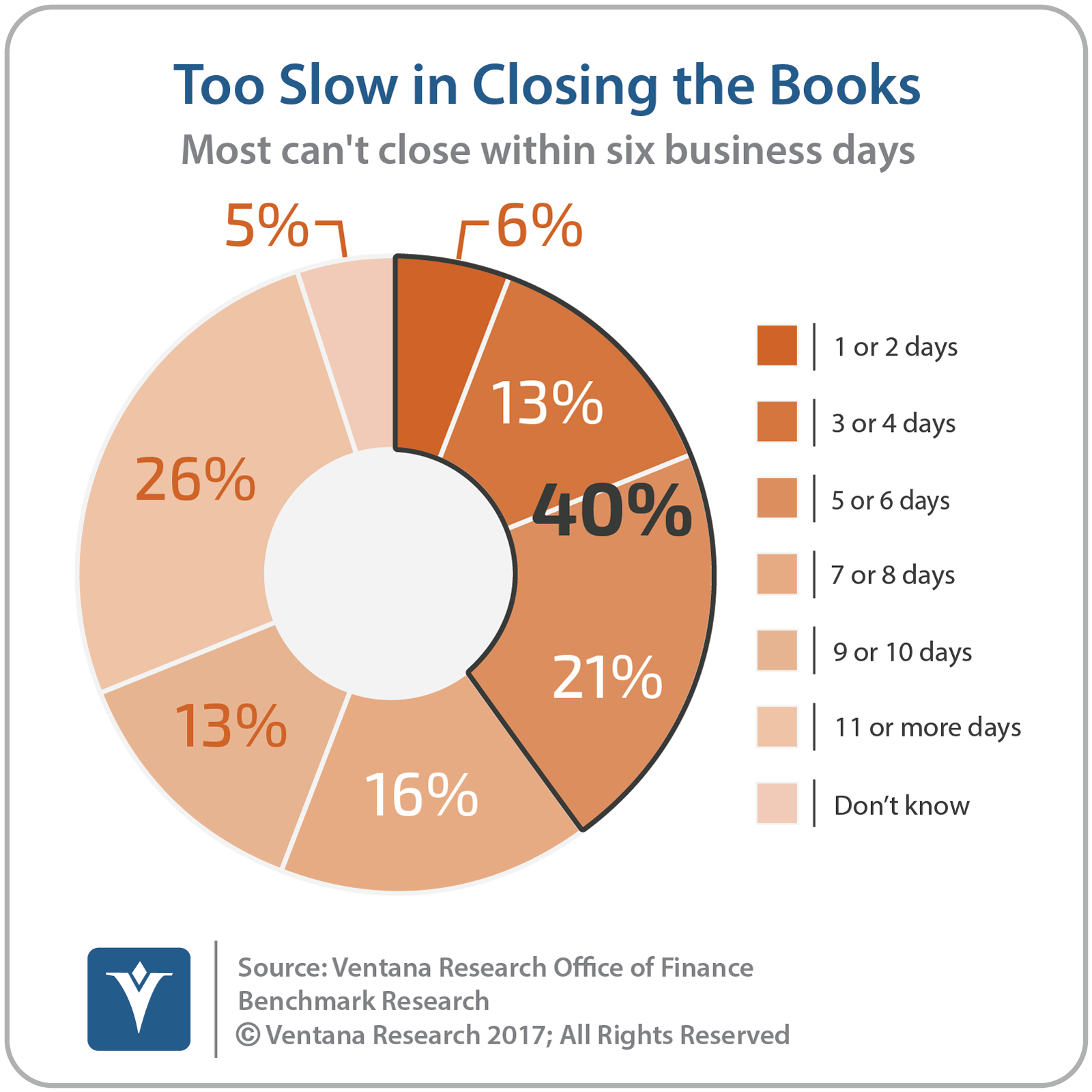 vr_Office_of_Finance_08_it_takes_too_long_to_close_the_books_updated.png