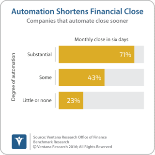 vr_Office_of_Finance_11_automation_shortens_financial_close_updated2-1.png