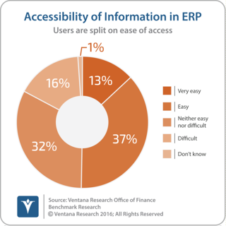 vr_Office_of_Finance_21_information_access_in_ERP_updated.png