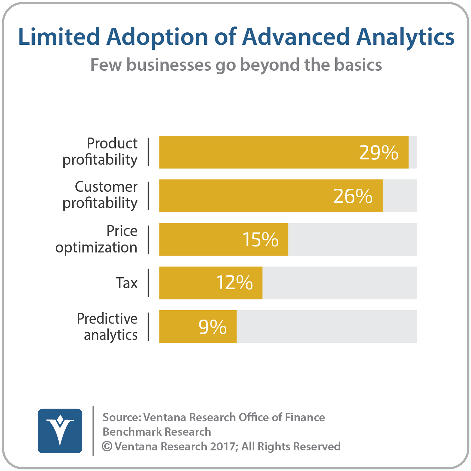 vr_Office_of_Finance_23_adoption_of_advanced_analytics_updated-7