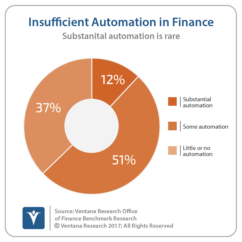 vr_Office_of_Finance_26_insufficent_automation.png