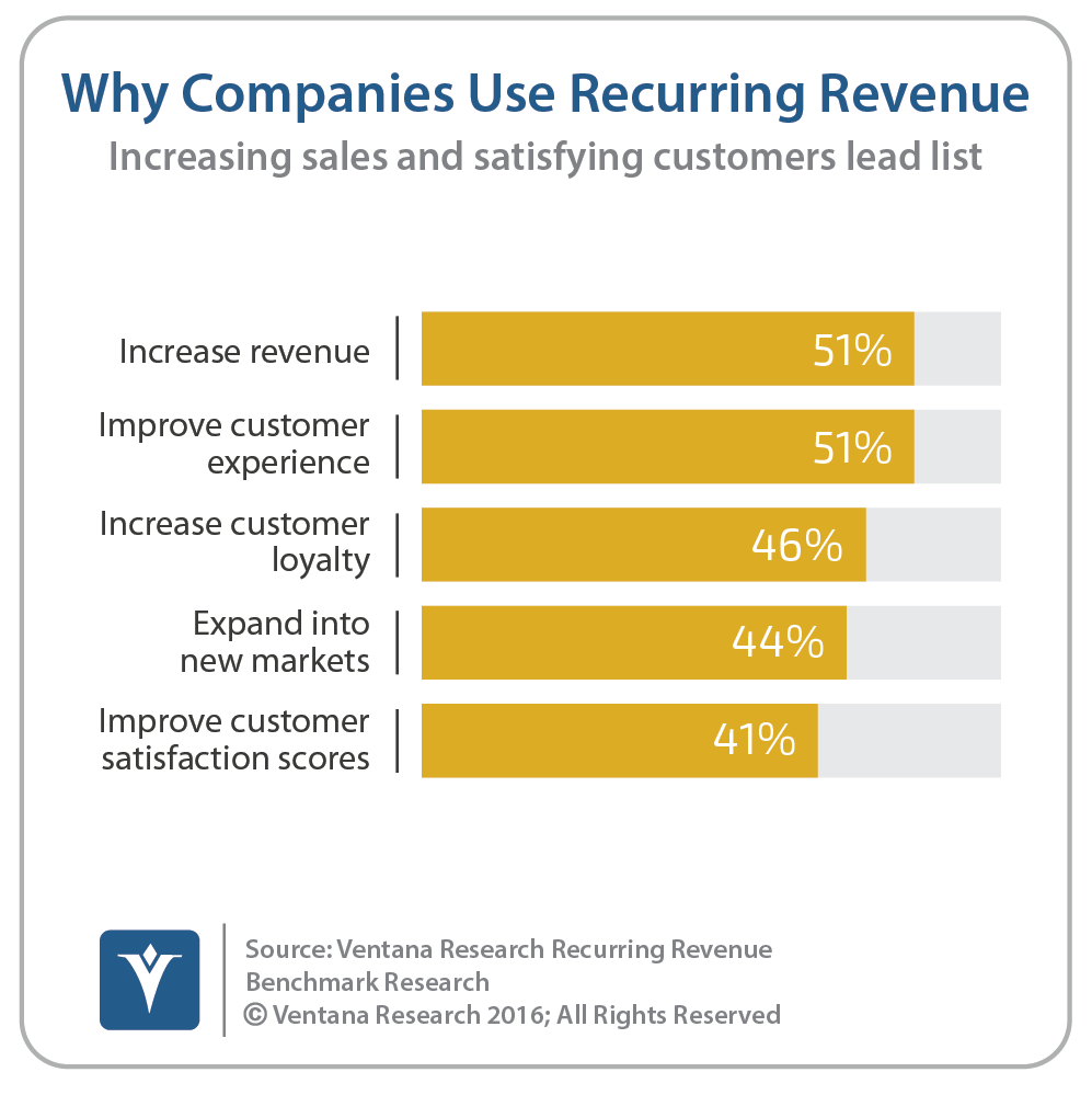 vr_Recurring_Revenue_01_why_companies_use_recurring_revenue_updated.png