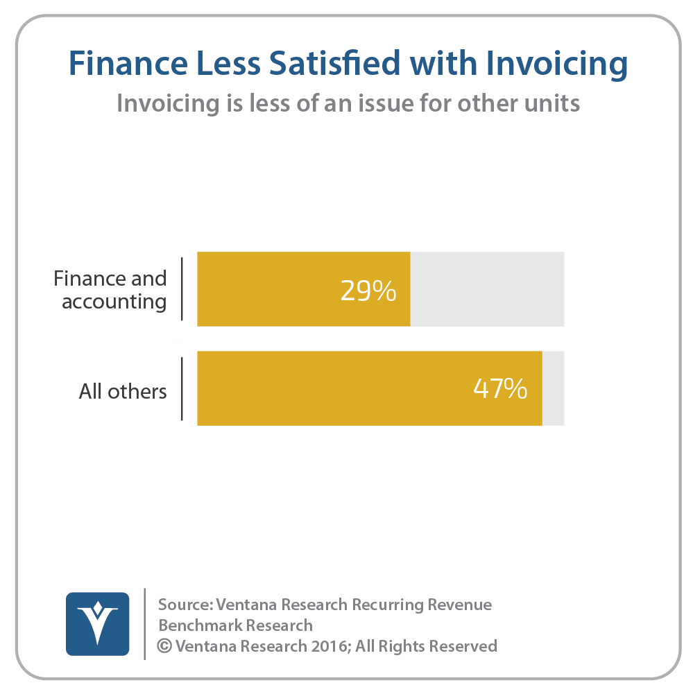 vr_Recurring_Revenue_06_finance_less_satisfied_with_invoicing_updated.png
