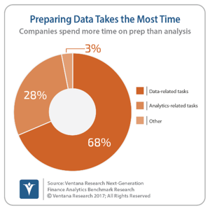vr_finance_analytics_09_too_much_time_preparing_updated-1