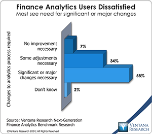 vr_NG_Finance_Analytics_01_finance_analytics_users_dissatisfied
