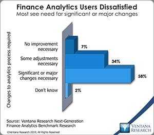 vr_NG_Finance_Analytics_01_finance_analytics_users_dissatisfied