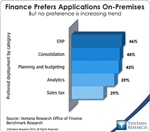vr_Office_of_Finance_20_finance_prefers_on-premises
